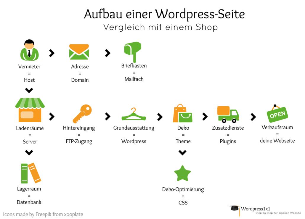Infografik: WordPress vergleich mit einem Shop